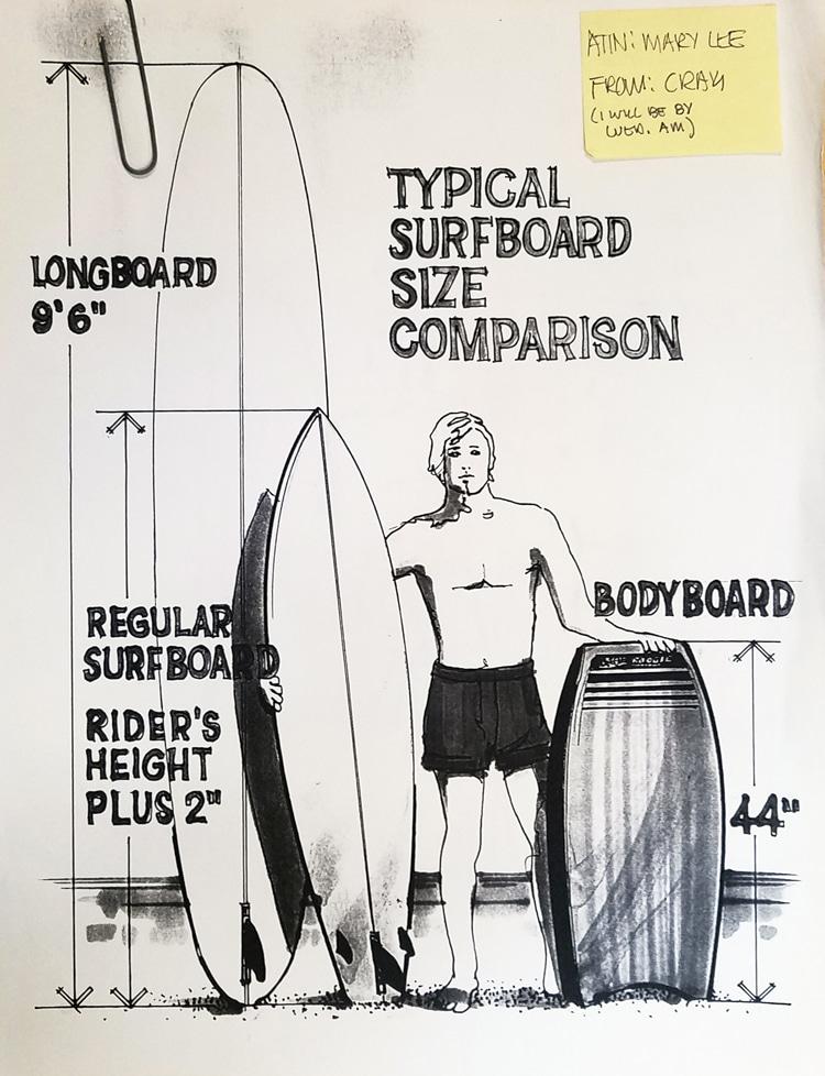 Comparação típica de tamanhos de pranchas de surfe: um esboço de Craig Libuse    Ilustração: Libuse