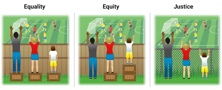 Igualdade versus justiça versus justiça: identifique as diferenças